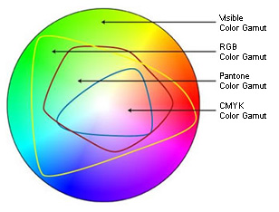 Color spectrum - RGB & CMYK gamuts